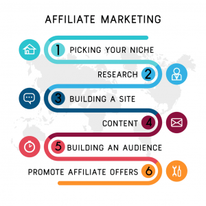 Affiliate Marketing: A Guide to the What, Who, How & Why